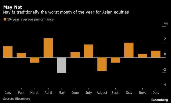 Worst Asia Stock Slump in Over a Year Shows Few Signs of Abating