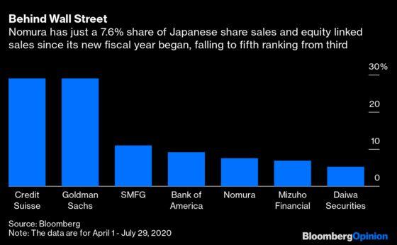 Nomura's Bond-Trading Sugar Rush Won't Last
