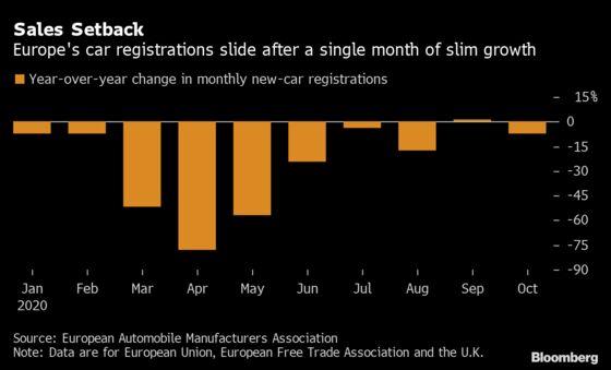 Europe Car Sales Slide 7.1% on Reimposed Virus Restrictions
