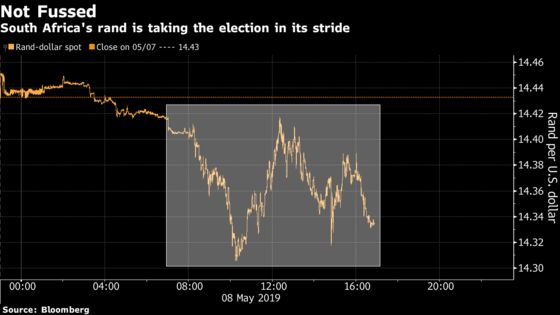 Rand Strengthens for Second Day as South African Vote Starts
