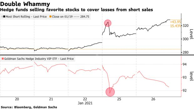 Hedge funds selling favorite stocks to cover losses from short sales