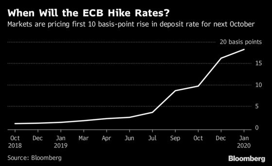 Rehn Chimes in on ECB Rate Debate as Officials Map Slow Liftoff