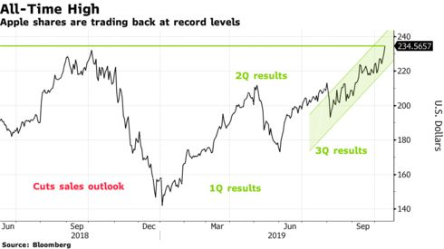 Apple shares are trading back at record levels
