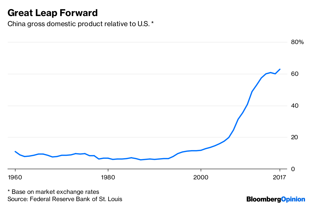 Base On Market Exchange Rates
