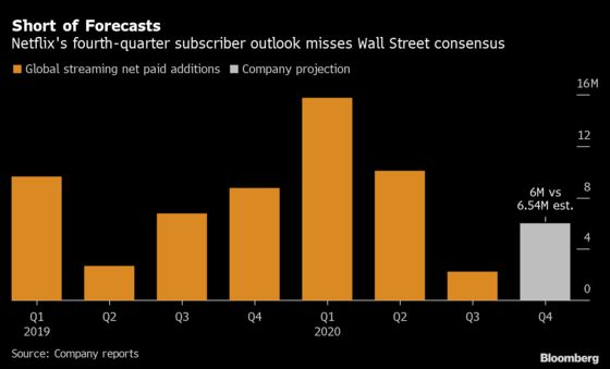 Netflix Drops After Results Show Tough Streaming Competition