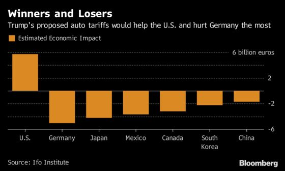 Trump's Auto Tariffs Threat Targets Heart of German Economy
