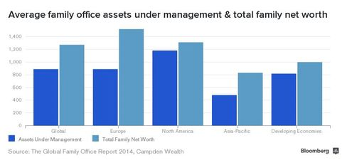 Average family office assets under management globally and total family net worth.