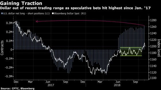 Dollar Wobbles But Hedge Funds Keep Upping Bullish Bets: Chart