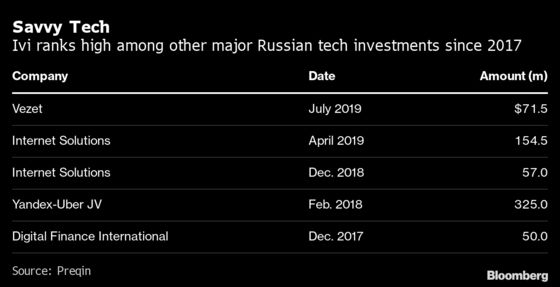 VTB, Abramovich Help Russian Streamer Ivi Raise $250 Million