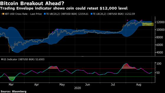 Bitcoin Breakout Signal Emerges After Trading Envelope Bounce