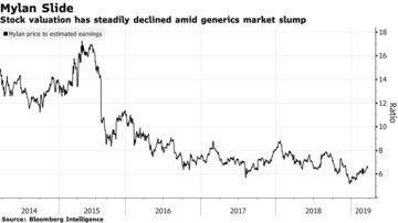 Investors Shun Mylan as Sales Misses Overshadow Cheap Shares
