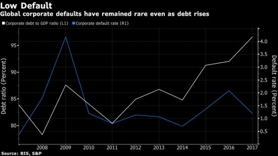 Company Defaults Elusive as Credit Market Fragility in Focus