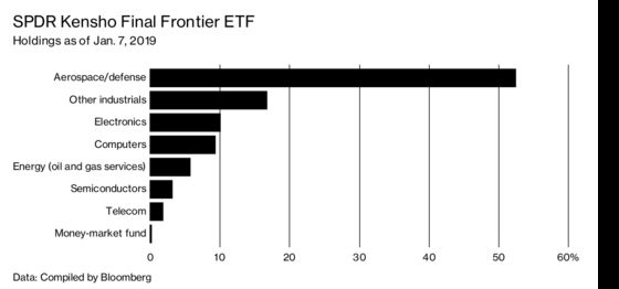 Space ETFs Invest in Mostly Earthbound Stocks