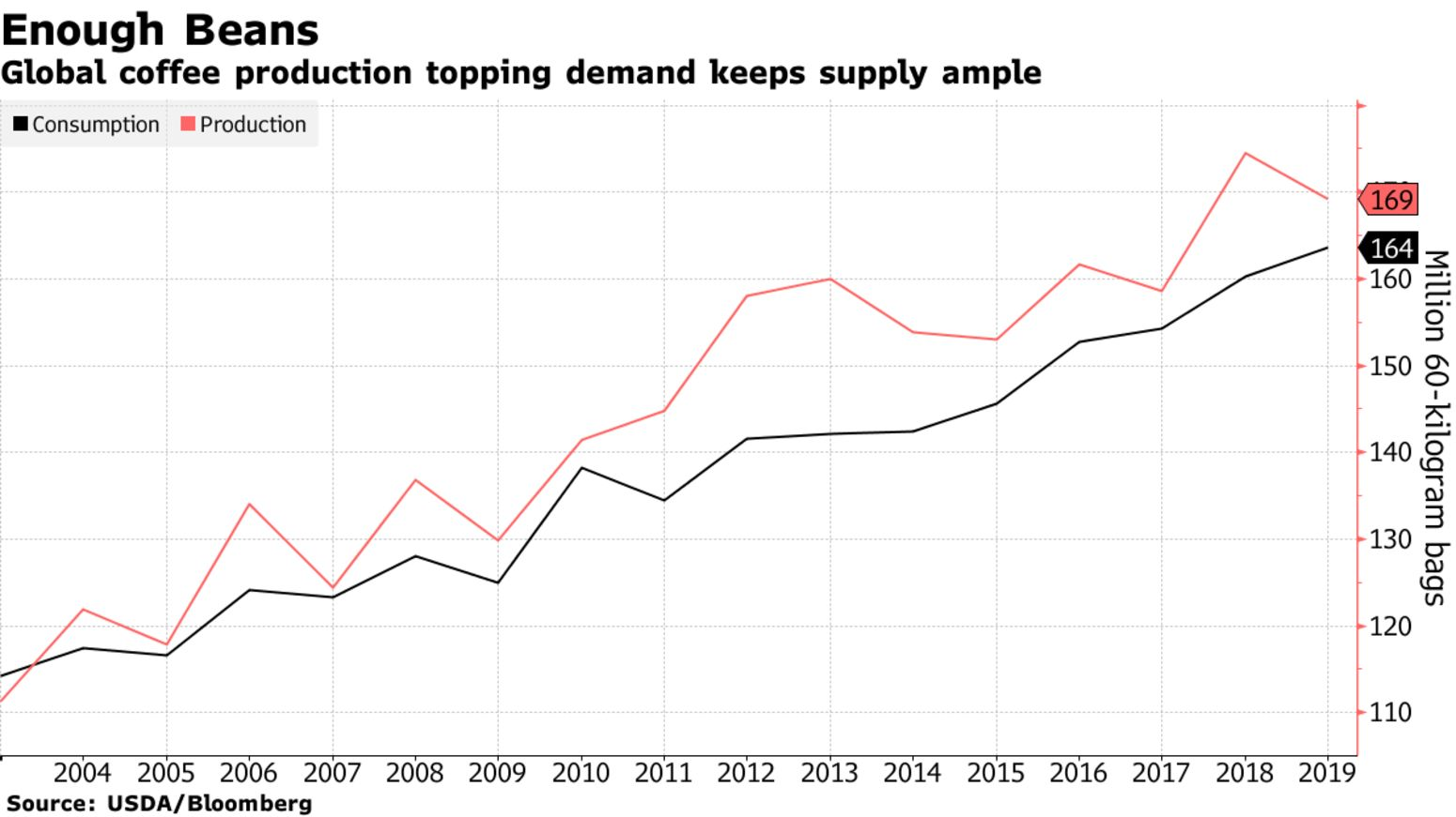 Global coffee production topping demand keeps supply ample
