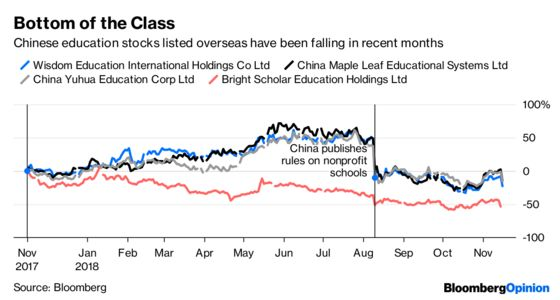 We Don't Need No Education (Stocks, in China)