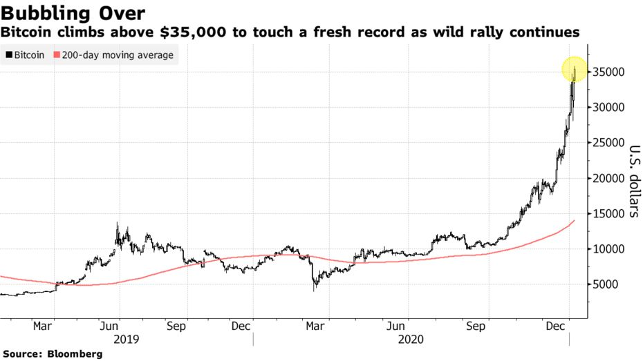 Bitcoin climbs above $35,000 to touch a fresh record as wild rally continues