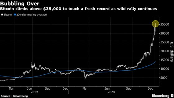 Bitcoin Tops $36,000 for Fresh Record as Wild Swings Resume