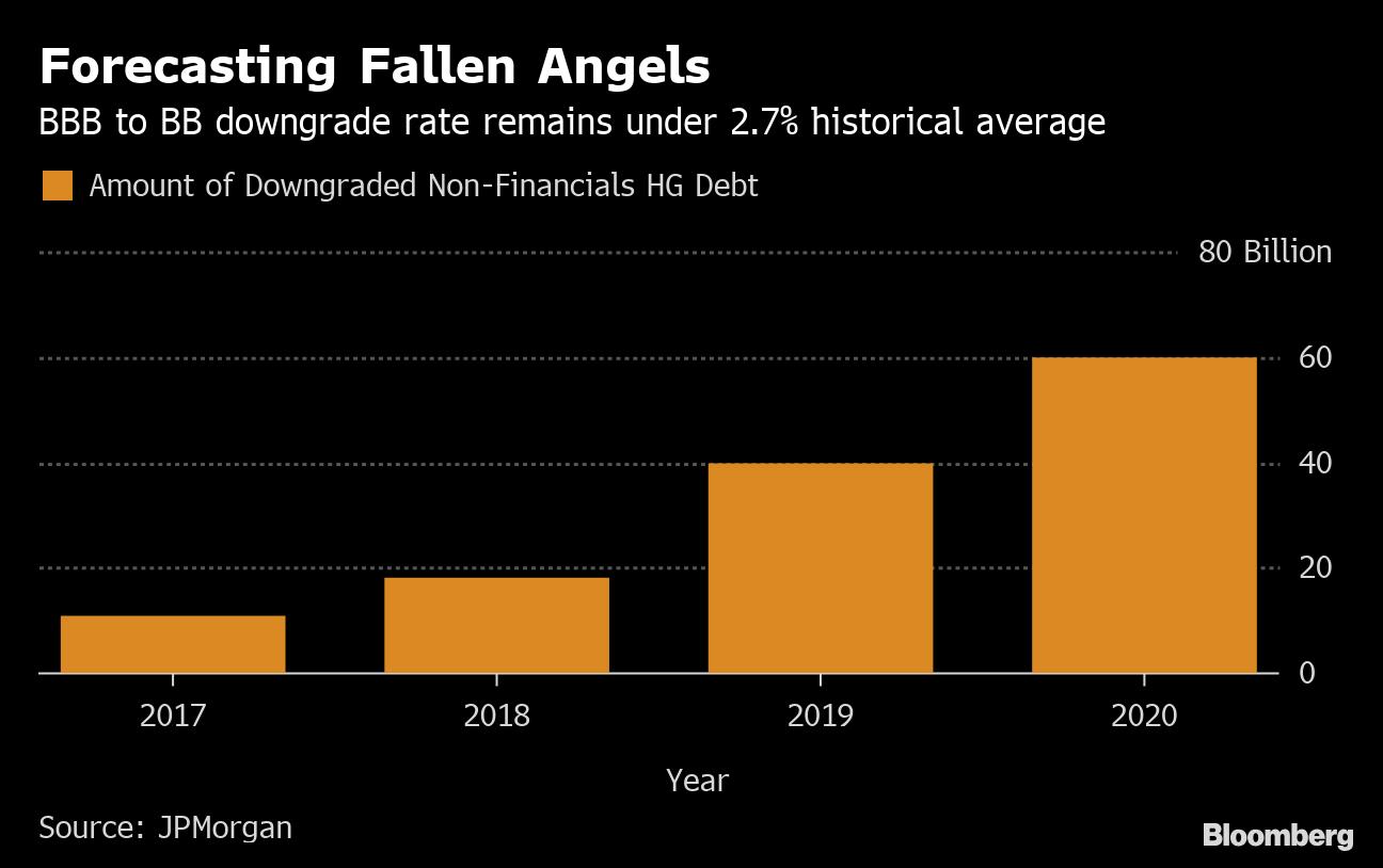 JPMorgan Sees Bond Market Expecting Too Many `Fallen Angels