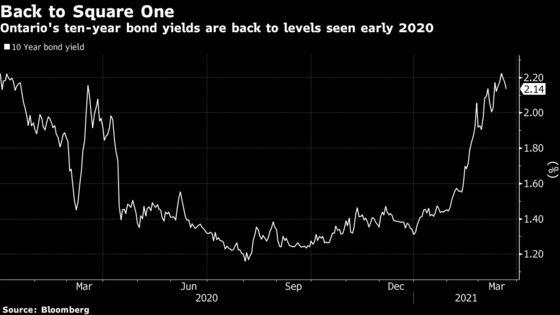 Ontario to Boost Short-Term Borrowing as Longer Yields Surge
