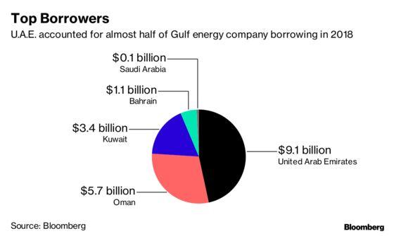 Gulf Arab Energy Companies May Lean on Debt in 2019 as Oil Falters