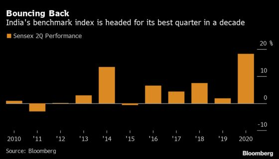 Small India Investors Are Latest to Snag Beaten-Down Stocks