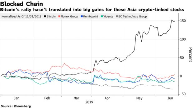 Bitcoin's rally hasn't translated into big gains for these Asia crypto-linked stocks