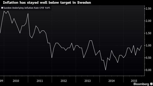 Sweden is running out of options to revive inflation