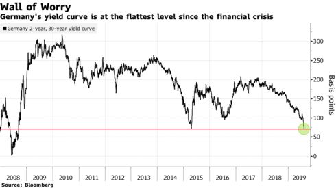 Germany's yield curve is at the flattest level since the financial crisis