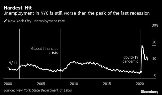 NYC's Recovery Depends on a Mayor Who Can Revive Jobs, Tourism