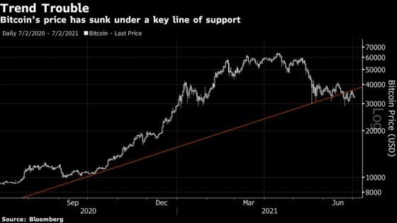 Bitcoin Price Chart Flashes a Warning Signal