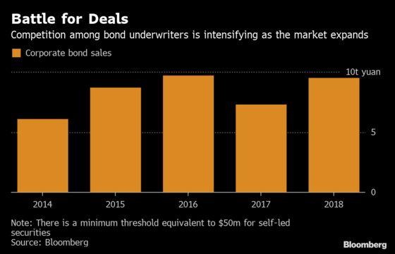 Banker Fee War Turns 'Vicious' in China With 0.0001% Bond Bid
