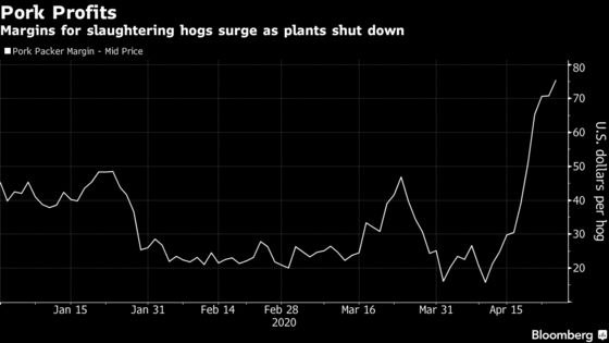 In Avalanche of Shutdowns, Meatpacker Shares Are Doing Just Fine