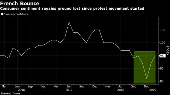 French Consumer Mood Regains Losses Since Yellow Vests