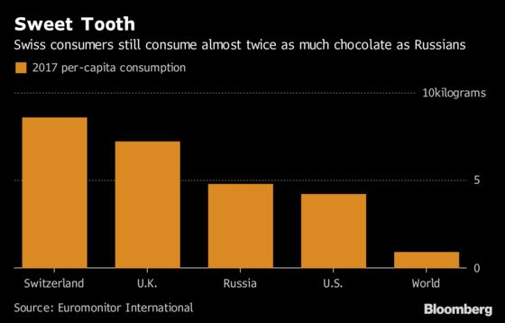 Chocolate Makers Go East for Growth as Western Appetites Dwindle