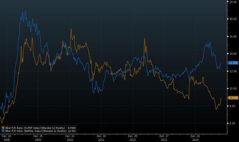 Malaysia Property Stocks Cheapest Since 2008 vs Global Peers