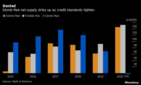 Mortgage Credit for Some Americans Drying Up Amid Supply Deluge