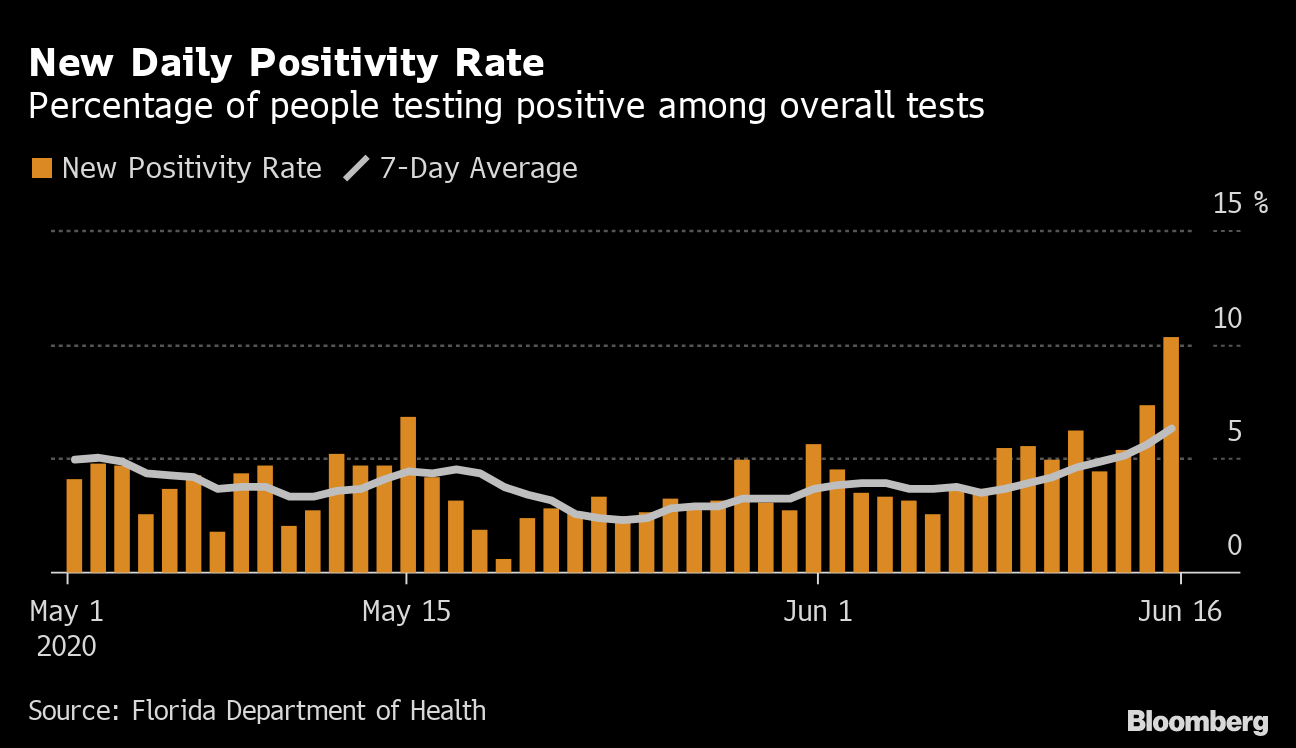 Florida S Covid 19 Surge In Charts It S More Than Just Testing Bloomberg