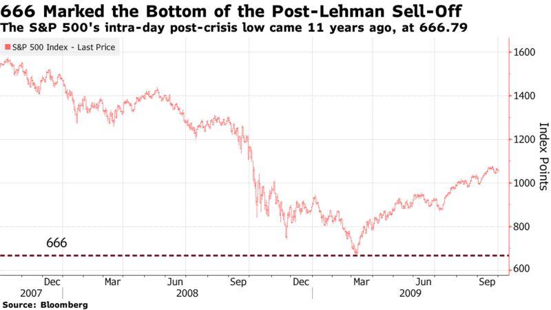 Il minimo post-crisi intra-day dell'S & P 500 è arrivato 11 anni fa, a 666,79