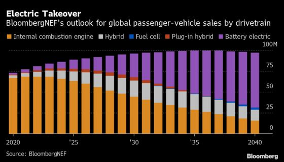 G-7 Eyes Ambitious Shift to Electric Cars and Away From Oil