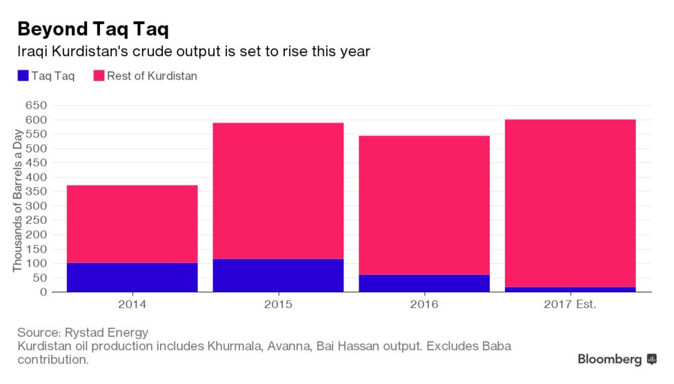 One Dud Oil Field Doesn't Set a Trend as Kurds Keep Drilling