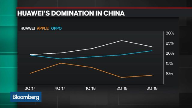 Huawei Overtakes Apple to Become Second Biggest Smartphone Maker