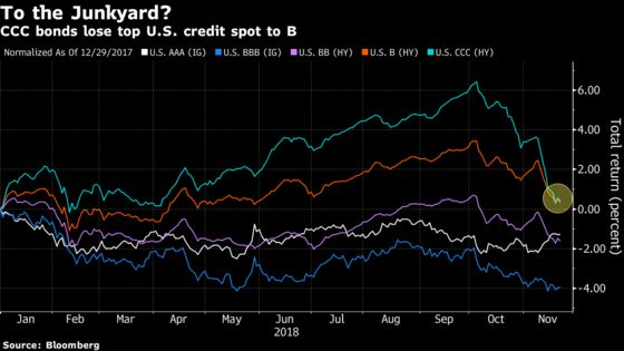 Last Bastion of Credit Under Fire as Guggenheim Sees 'More Pain'