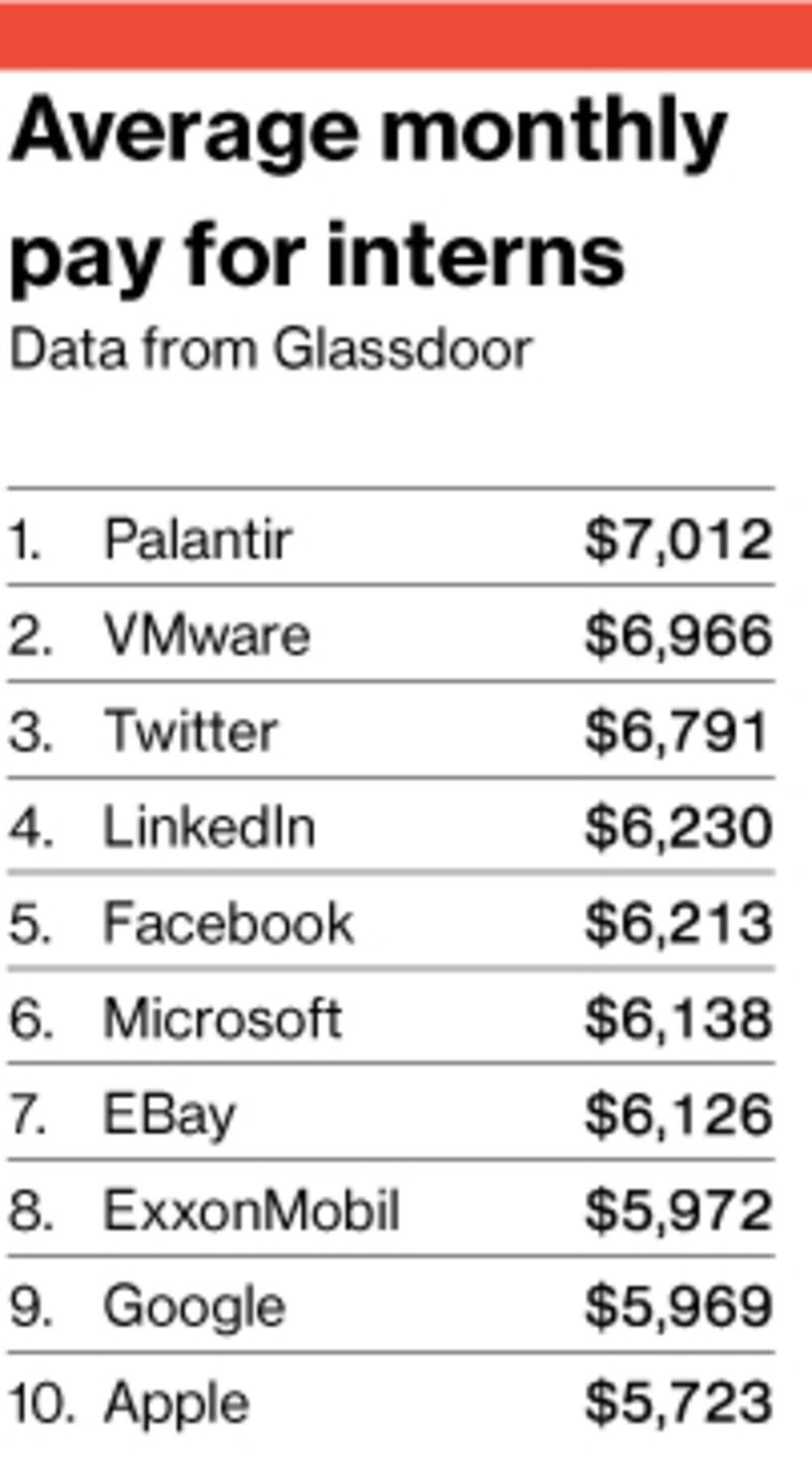 Silicon Valley Interns: Facebook Welcomes High School