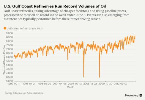U.S. Gulf Coast Refineries Run Record Volumes of Oil