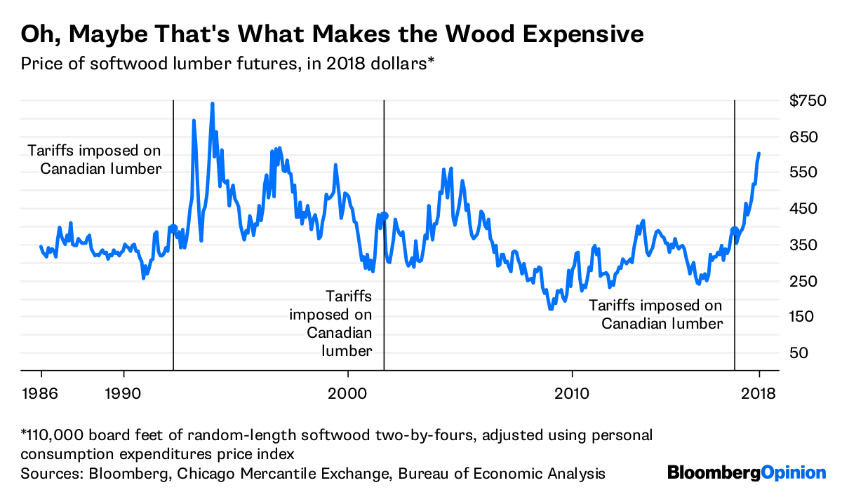 Trump Gives the Gift of High Lumber Prices - Bloomberg