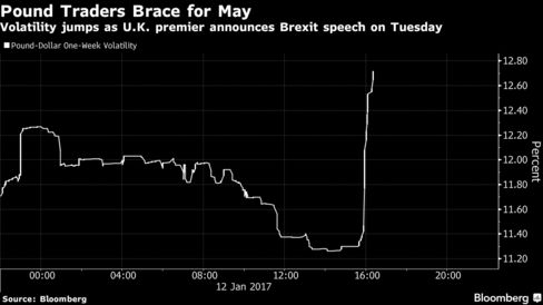 Volatility jumps as U.K.'s May announces Brexit speech