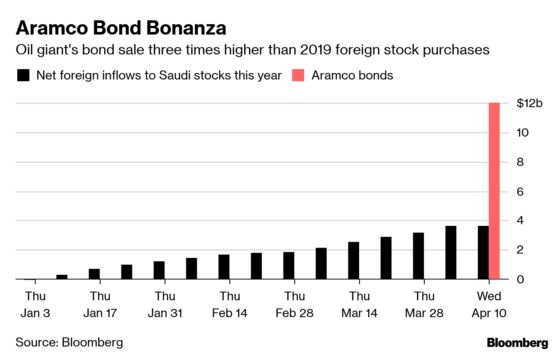 Aramco's Bond-Sale Billions Make Saudi Stock Inflows Look Tiny