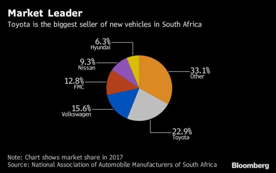 South Africa Close to Tax Deal to Lure VW, Ford, BMW Investment