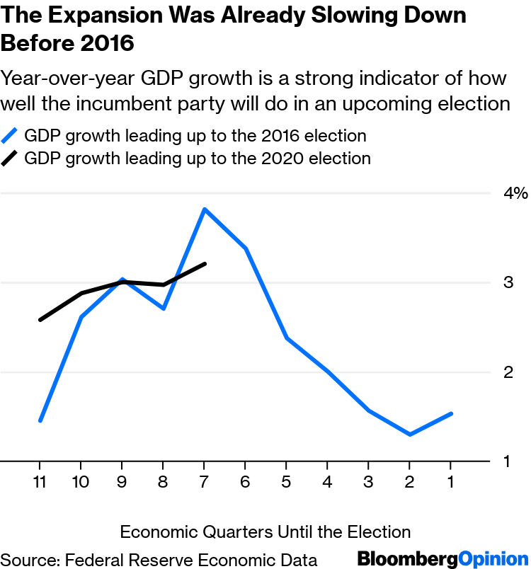 Economics Culture And Distance Conspire >> Trump 2020 Not All Economic Indicators Point To His Re Election