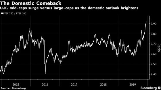 'All Changed Last Night': World Traders Fire Up U.K. Inc. Bets